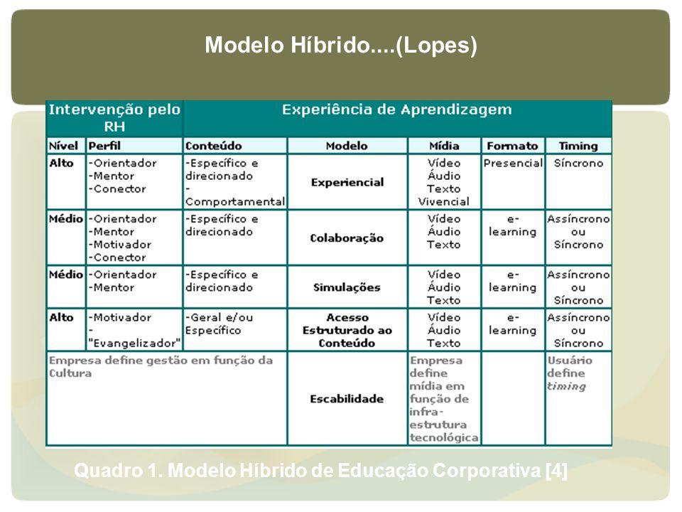 Modelo Híbrido....(Lopes)