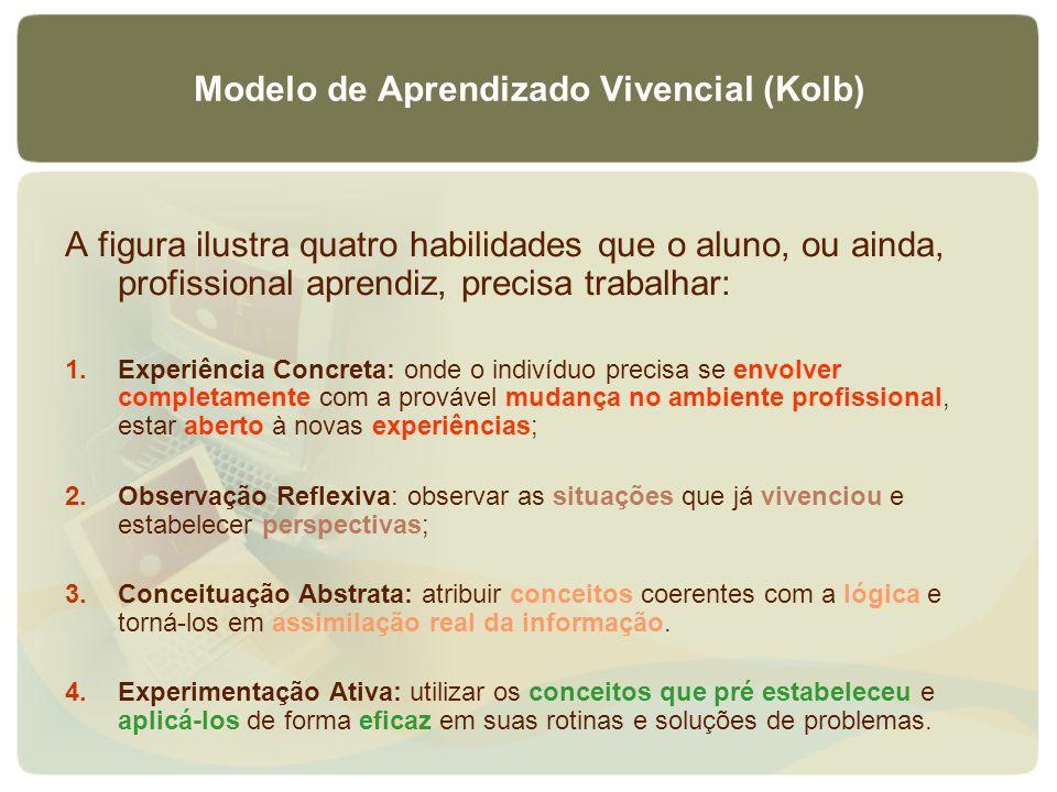Modelo de Aprendizado Vivencial (Kolb)