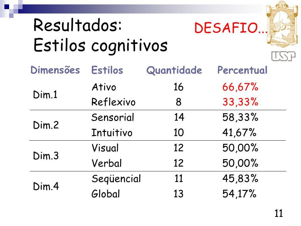Resultados: Estilos cognitivos