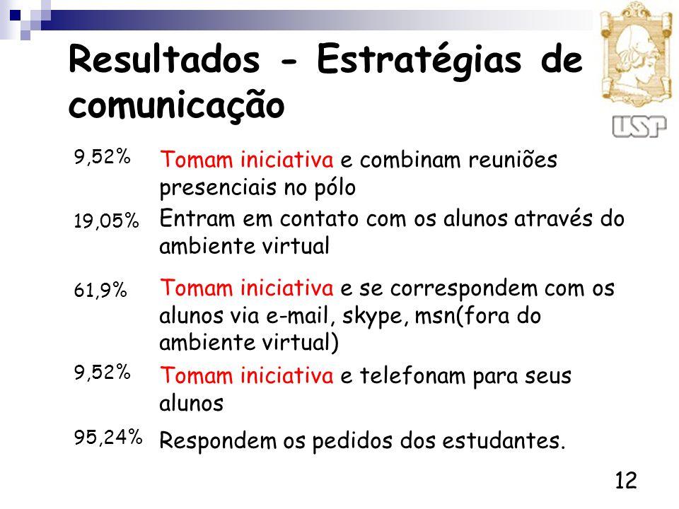 Resultados - Estratégias de comunicação