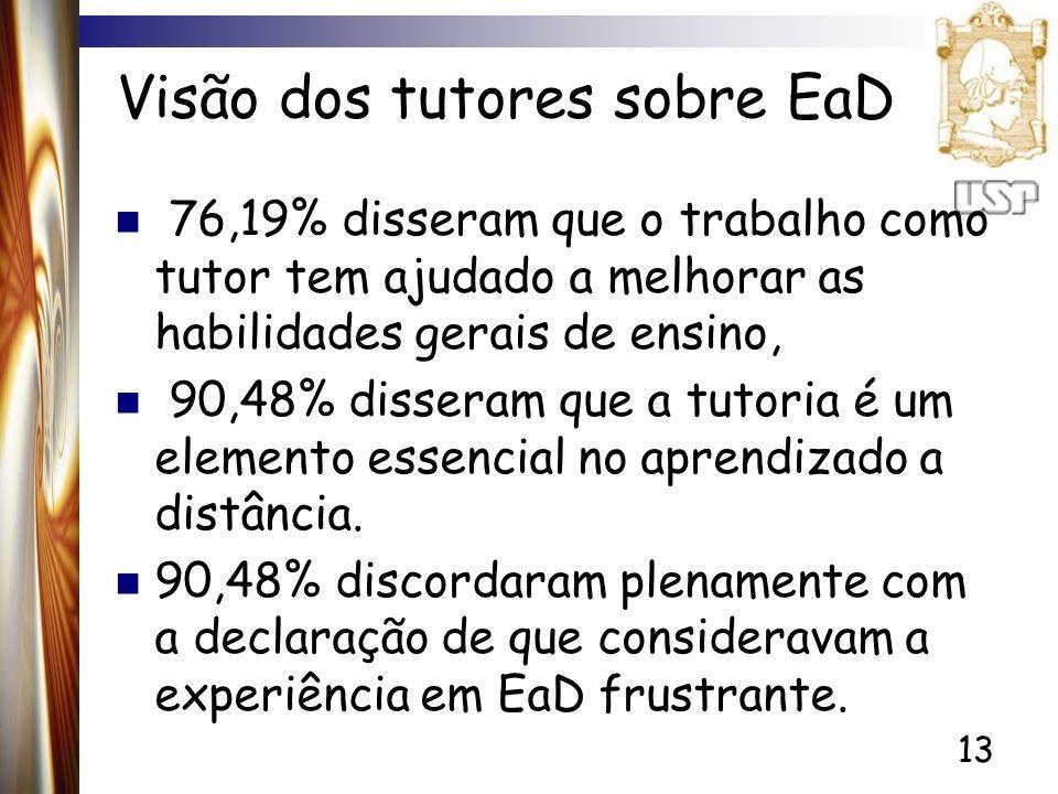 Visão dos tutores sobre EaD