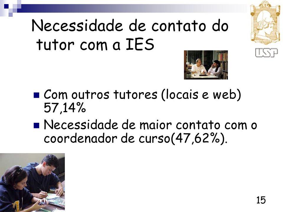 Necessidade de contato do tutor com a IES