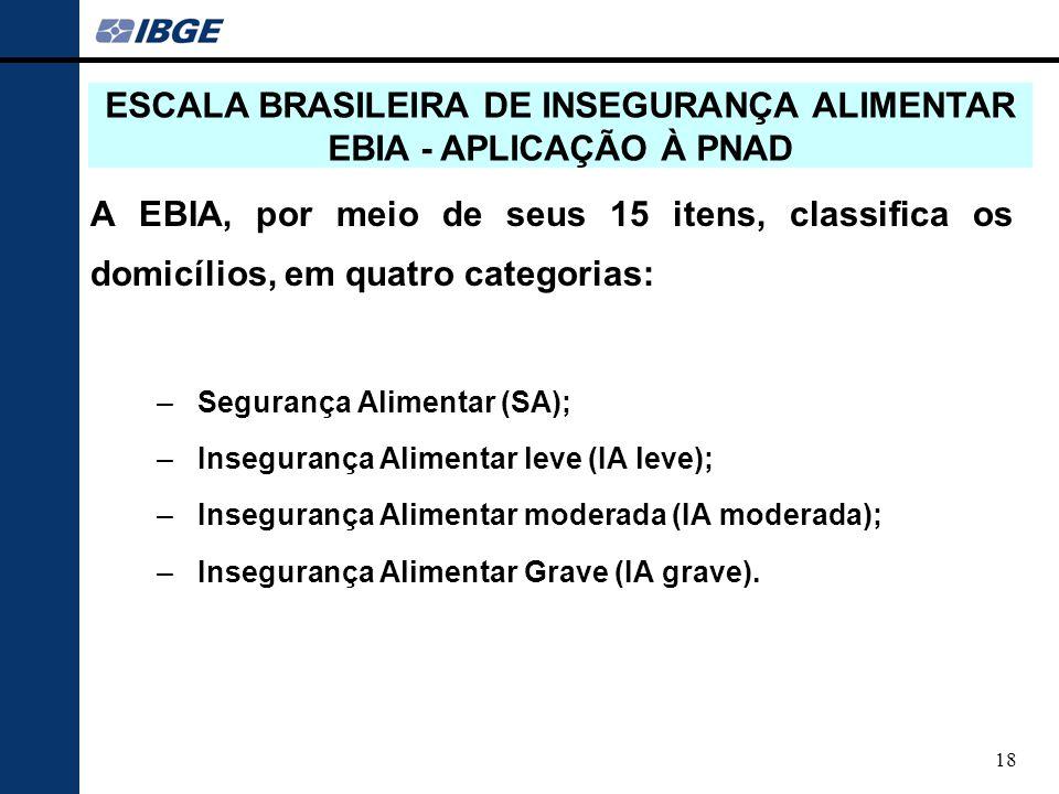 ESCALA BRASILEIRA DE INSEGURANÇA ALIMENTAR EBIA - APLICAÇÃO À PNAD