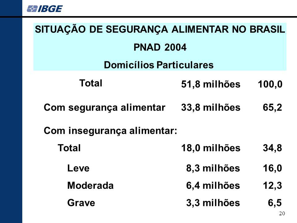 SITUAÇÃO DE SEGURANÇA ALIMENTAR NO BRASIL Domicílios Particulares