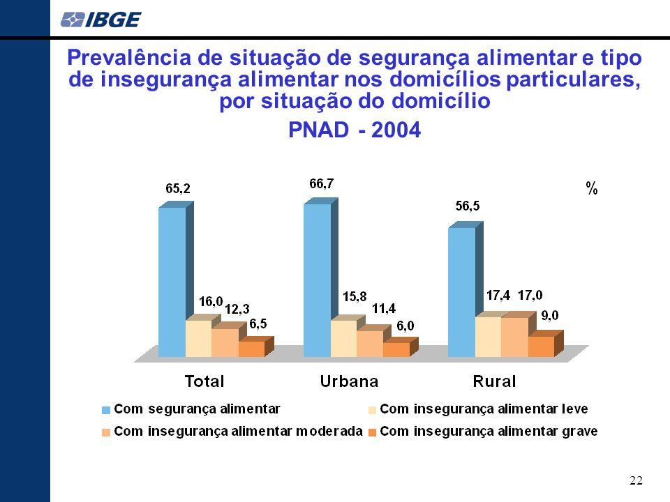Prevalência de situação de segurança alimentar e tipo de insegurança alimentar nos domicílios particulares, por situação do domicílio