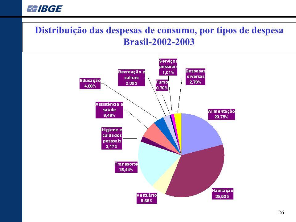 DESPESA ALIMENTAR Distribuição das despesas de consumo, por tipos de despesa Brasil-2002-2003