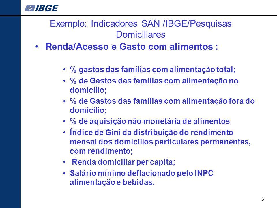 Exemplo: Indicadores SAN /IBGE/Pesquisas Domiciliares
