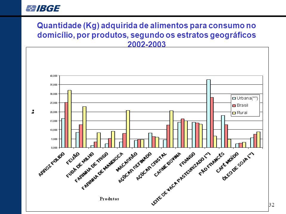 Quantidade (Kg) adquirida de alimentos para consumo no domicílio, por produtos, segundo os estratos geográficos 2002-2003