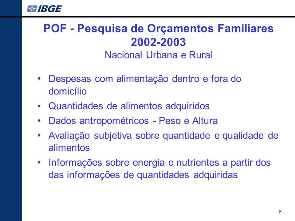 POF - Pesquisa de Orçamentos Familiares 2002-2003 Nacional Urbana e Rural