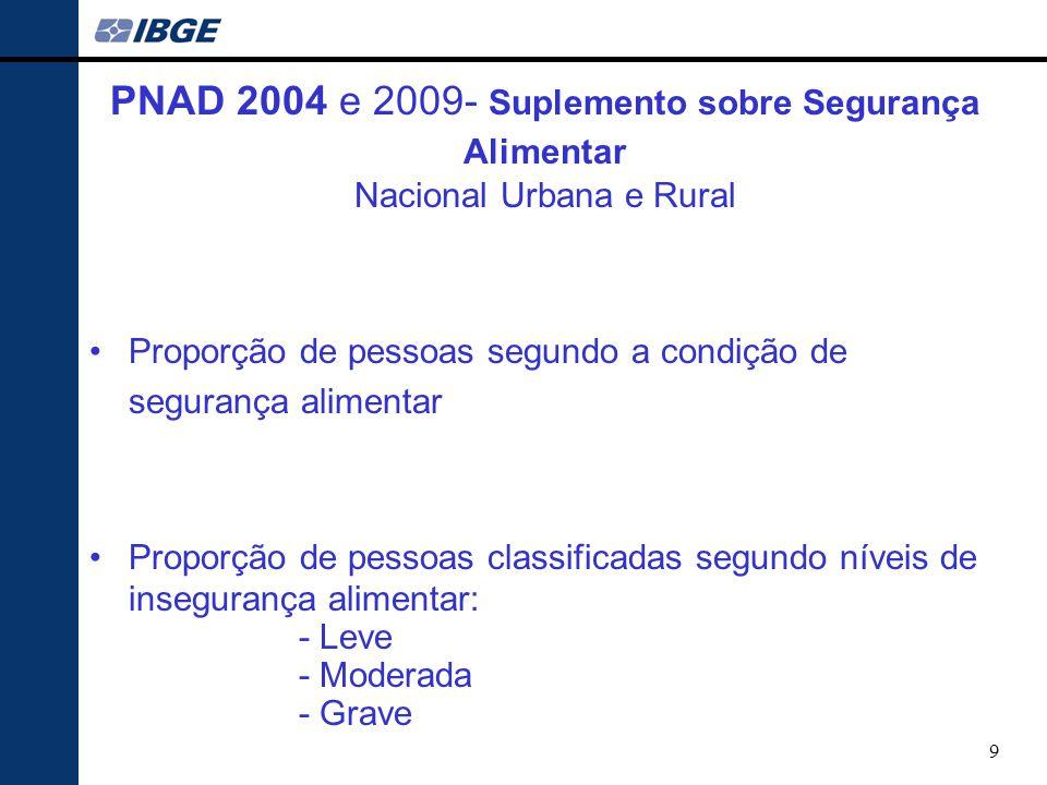 PNAD 2004 e 2009- Suplemento sobre Segurança Alimentar Nacional Urbana e Rural