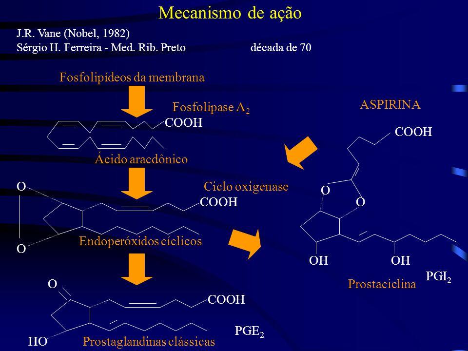 Mecanismo de ação Fosfolipídeos da membrana Fosfolipase A2 ASPIRINA