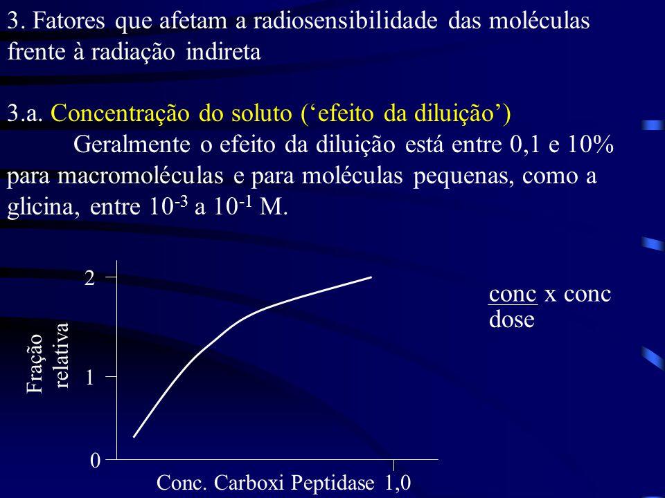 3.a. Concentração do soluto ('efeito da diluição')