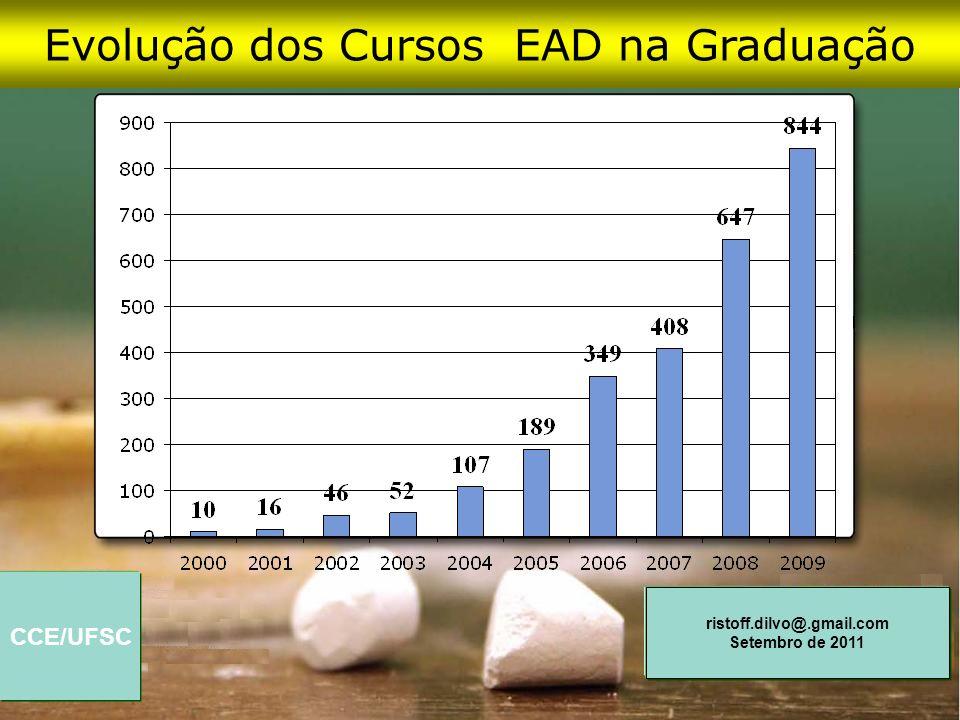 Evolução dos Cursos EAD na Graduação