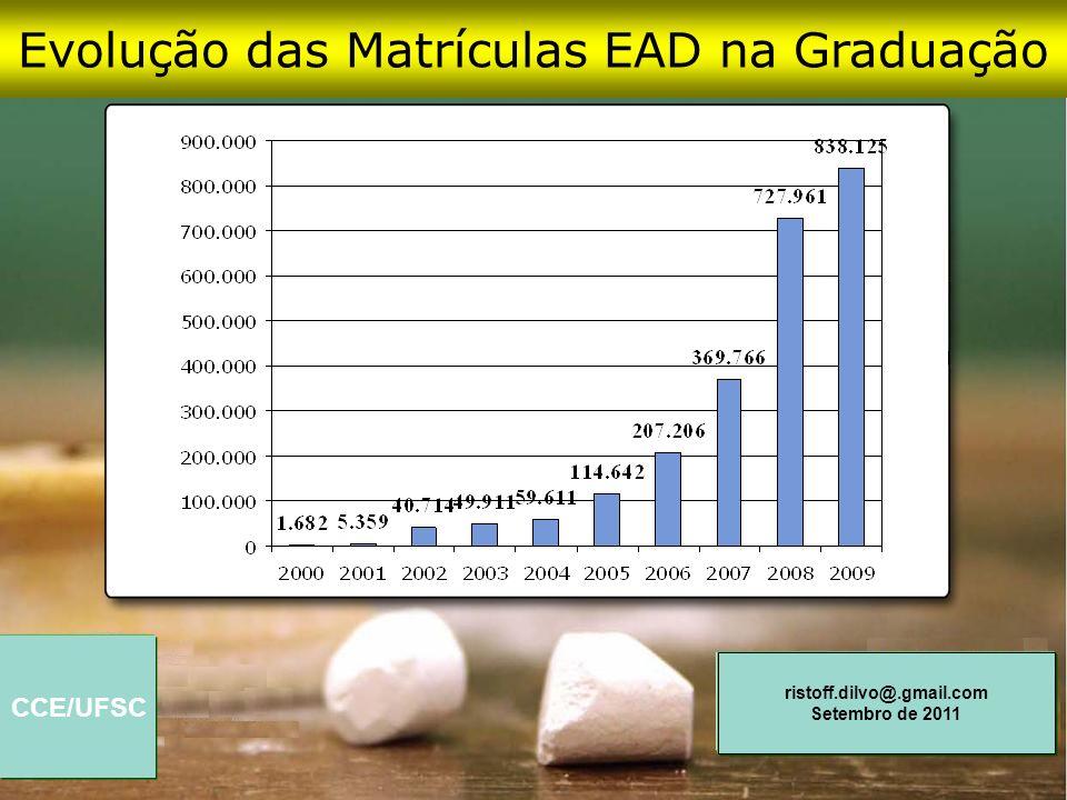 Evolução das Matrículas EAD na Graduação