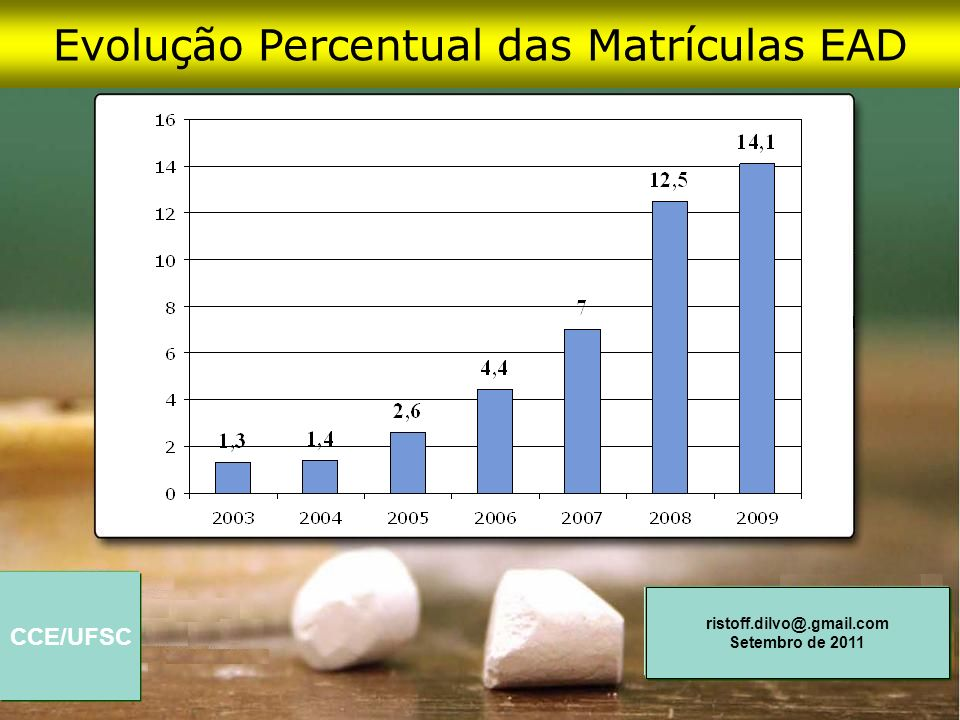 Evolução Percentual das Matrículas EAD