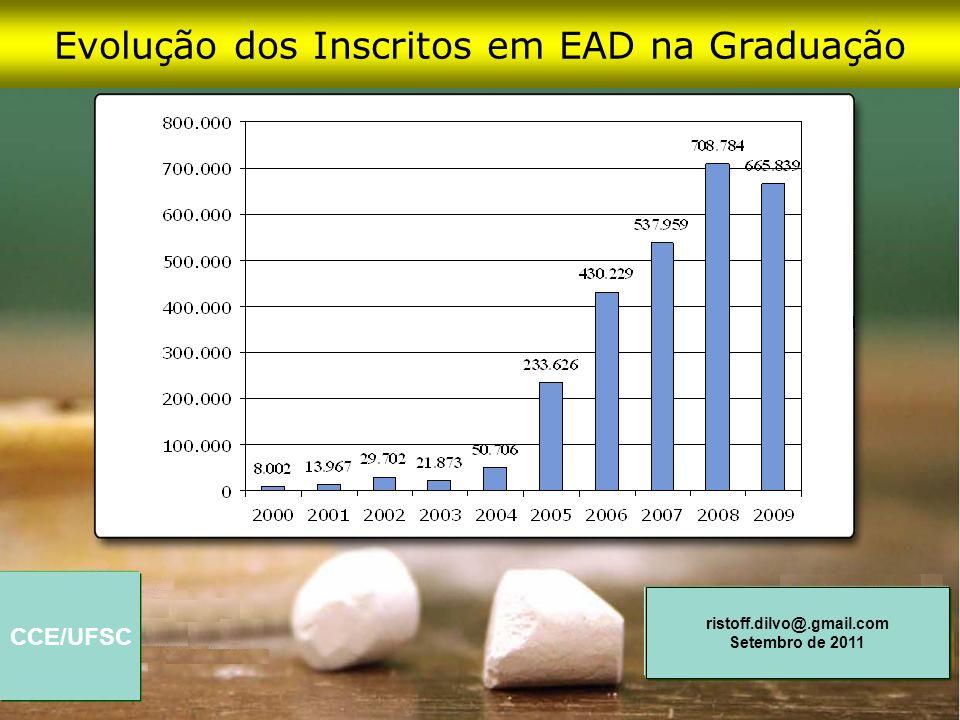 Evolução dos Inscritos em EAD na Graduação