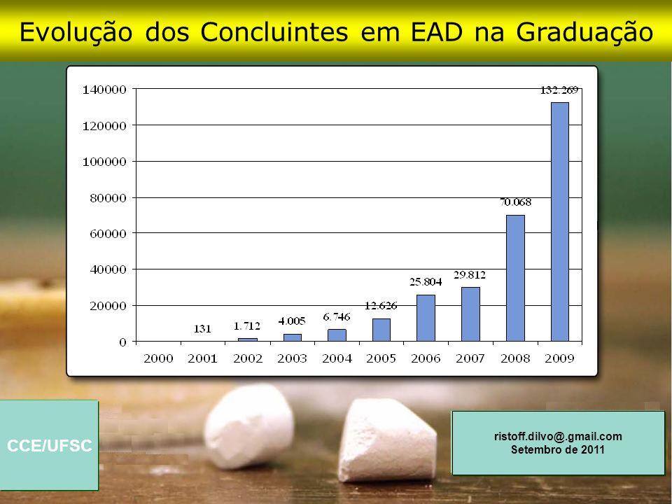 Evolução dos Concluintes em EAD na Graduação