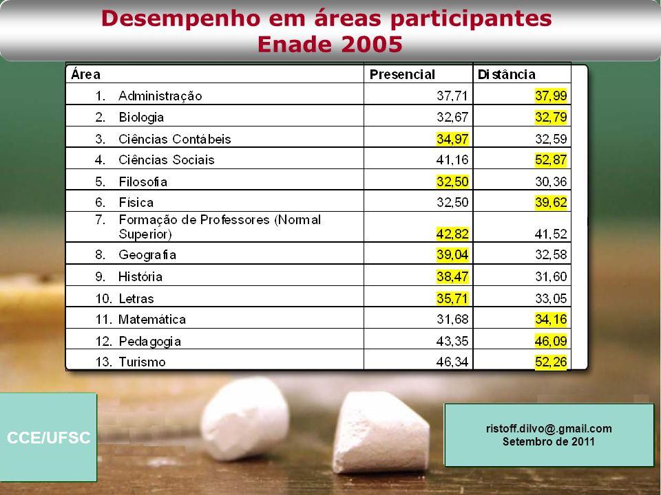 Desempenho em áreas participantes