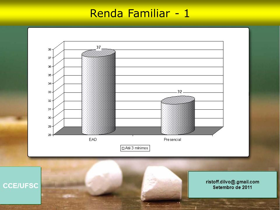 Renda Familiar - 1