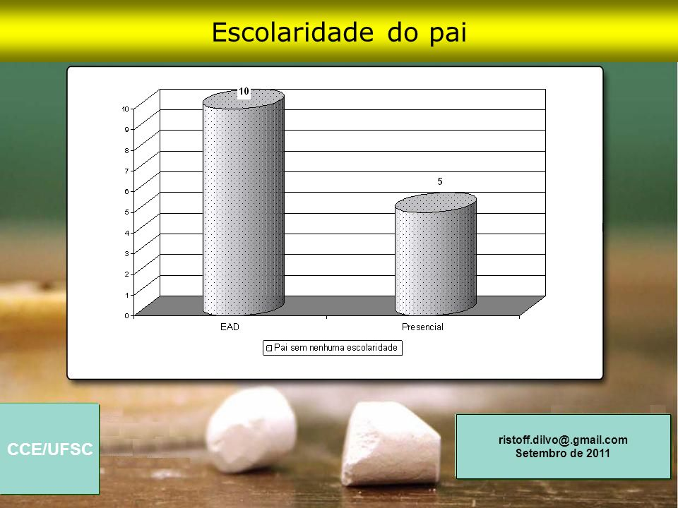 Escolaridade do pai