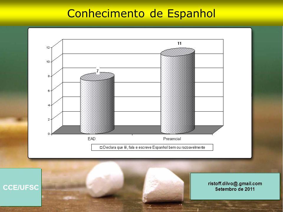 Conhecimento de Espanhol