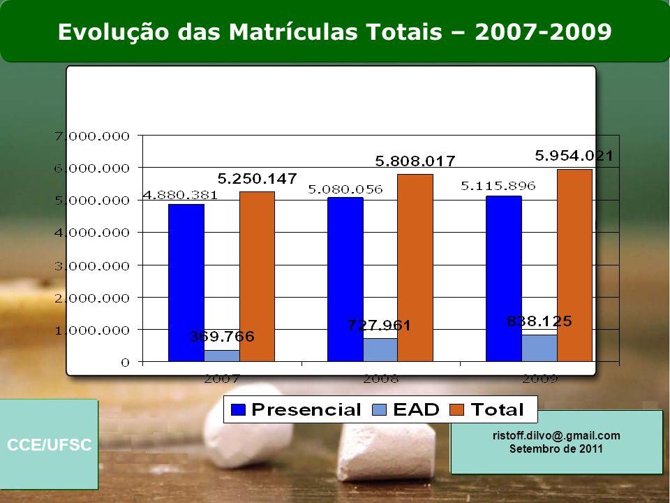 Evolução das Matrículas Totais – 2007-2009