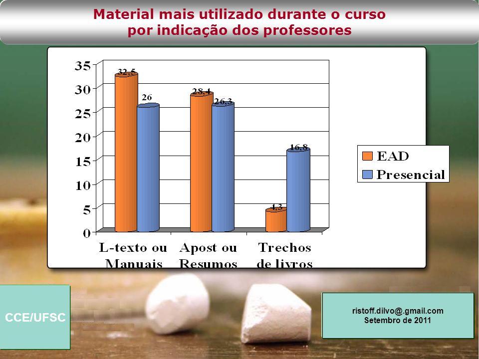 Material mais utilizado durante o curso por indicação dos professores