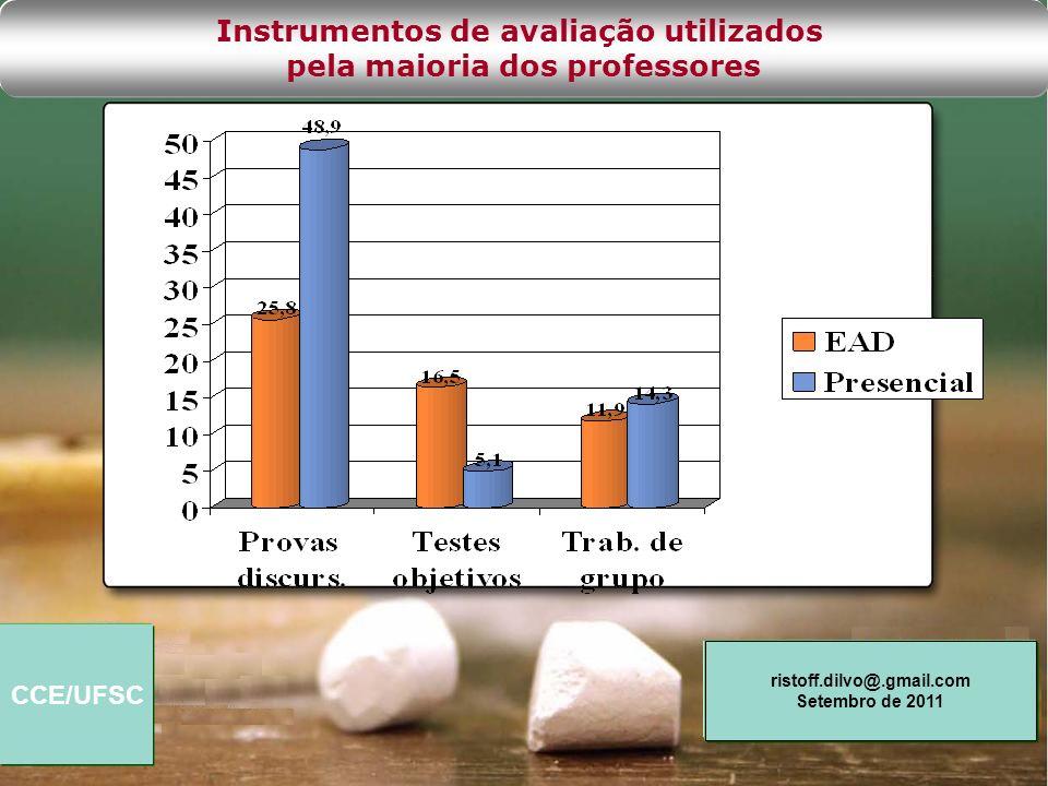 Instrumentos de avaliação utilizados pela maioria dos professores