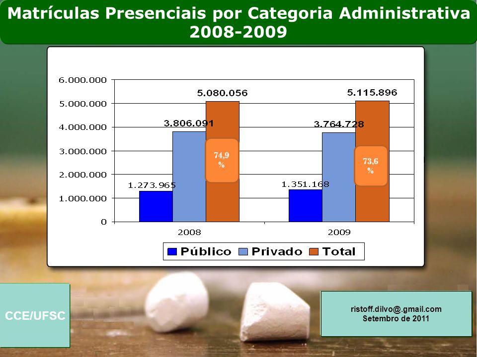Matrículas Presenciais por Categoria Administrativa