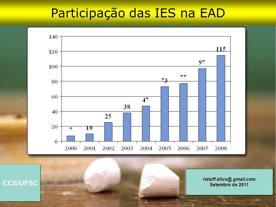 Participação das IES na EAD