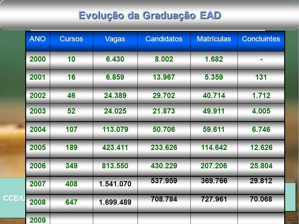 Evolução da Graduação EAD