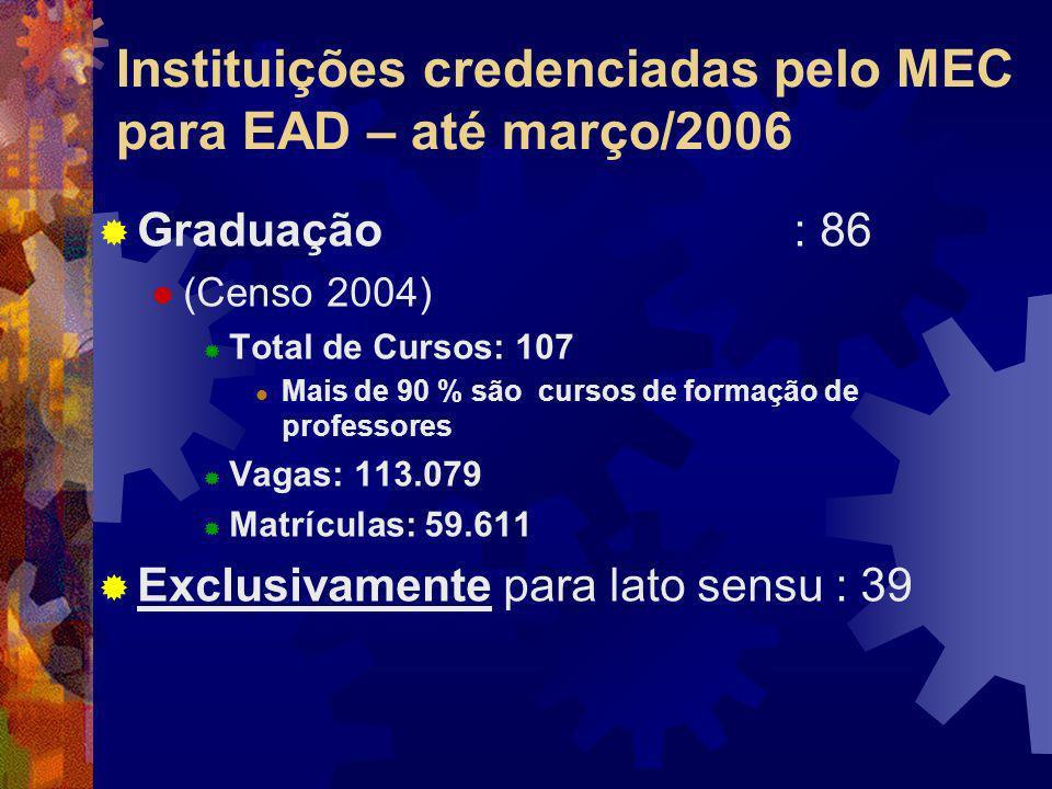 Instituições credenciadas pelo MEC para EAD – até março/2006