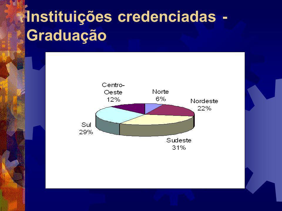 Instituições credenciadas - Graduação