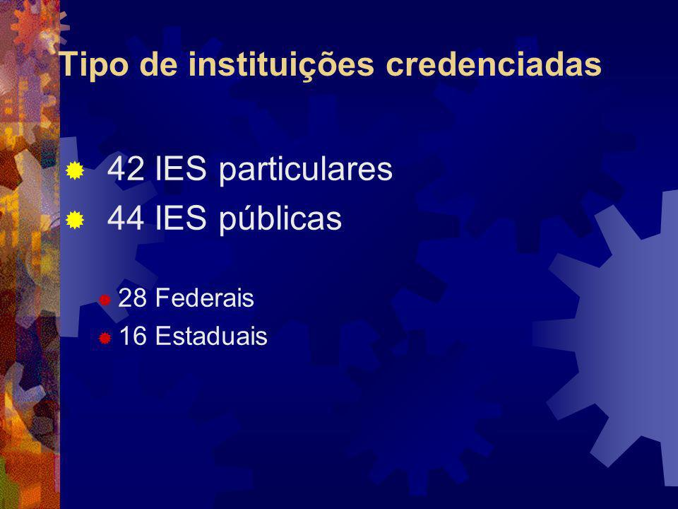 Tipo de instituições credenciadas
