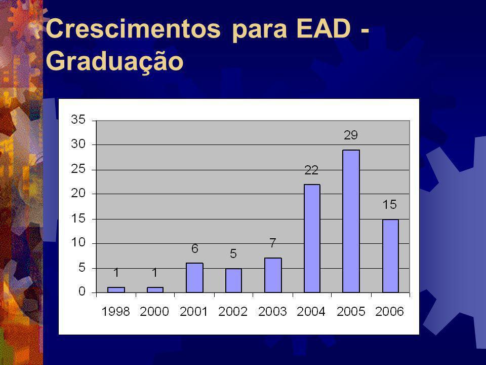 Crescimentos para EAD - Graduação