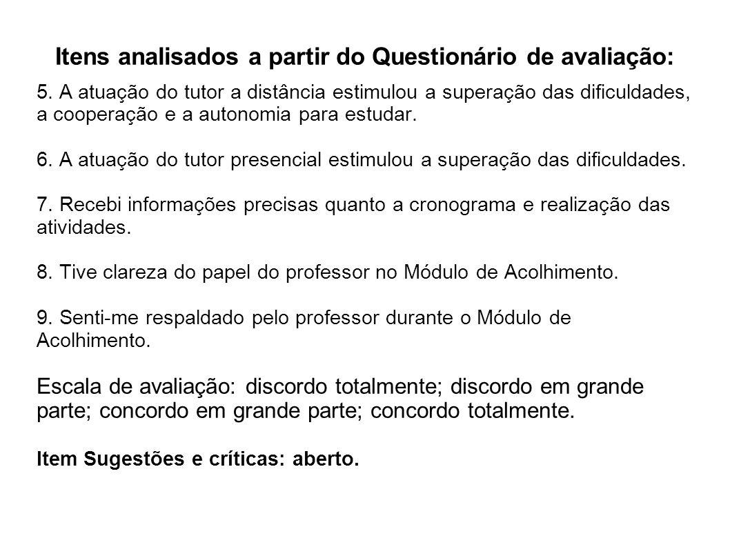 Itens analisados a partir do Questionário de avaliação: