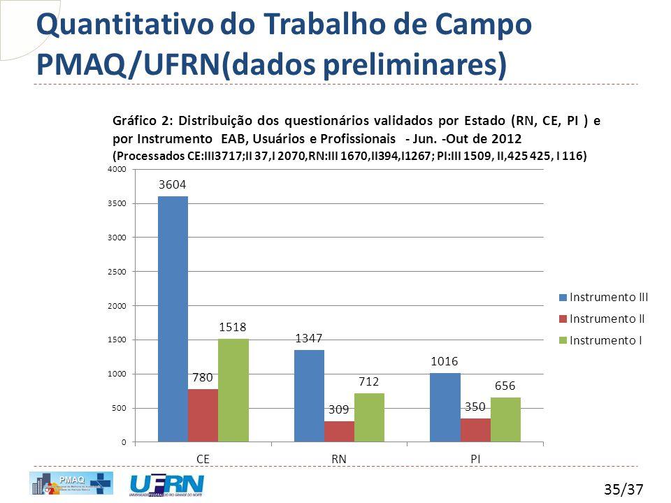 Quantitativo do Trabalho de Campo PMAQ/UFRN(dados preliminares)