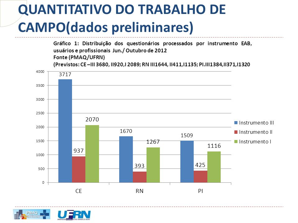 QUANTITATIVO DO TRABALHO DE CAMPO(dados preliminares)