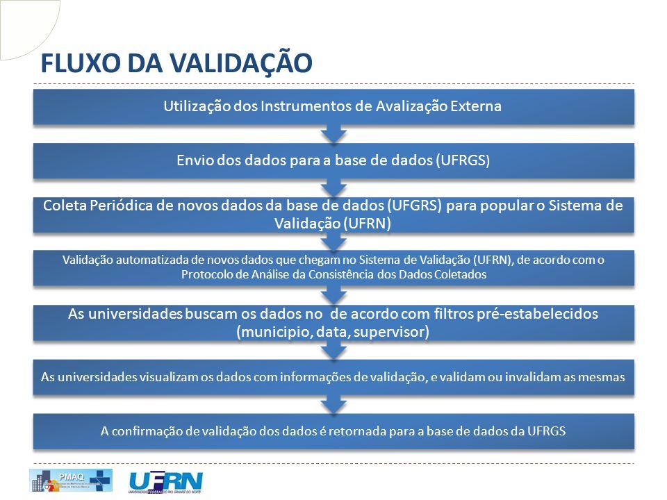 FLUXO DA VALIDAÇÃO Utilização dos Instrumentos de Avalização Externa