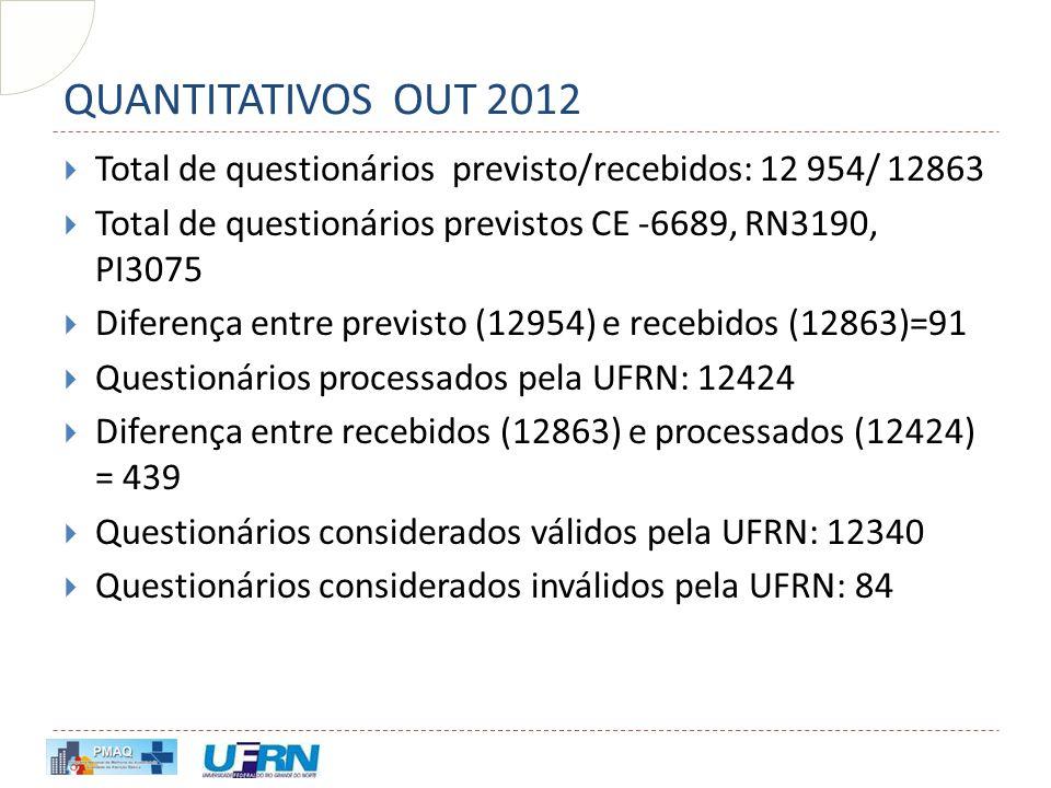 QUANTITATIVOS OUT 2012 Total de questionários previsto/recebidos: 12 954/ 12863. Total de questionários previstos CE -6689, RN3190, PI3075.