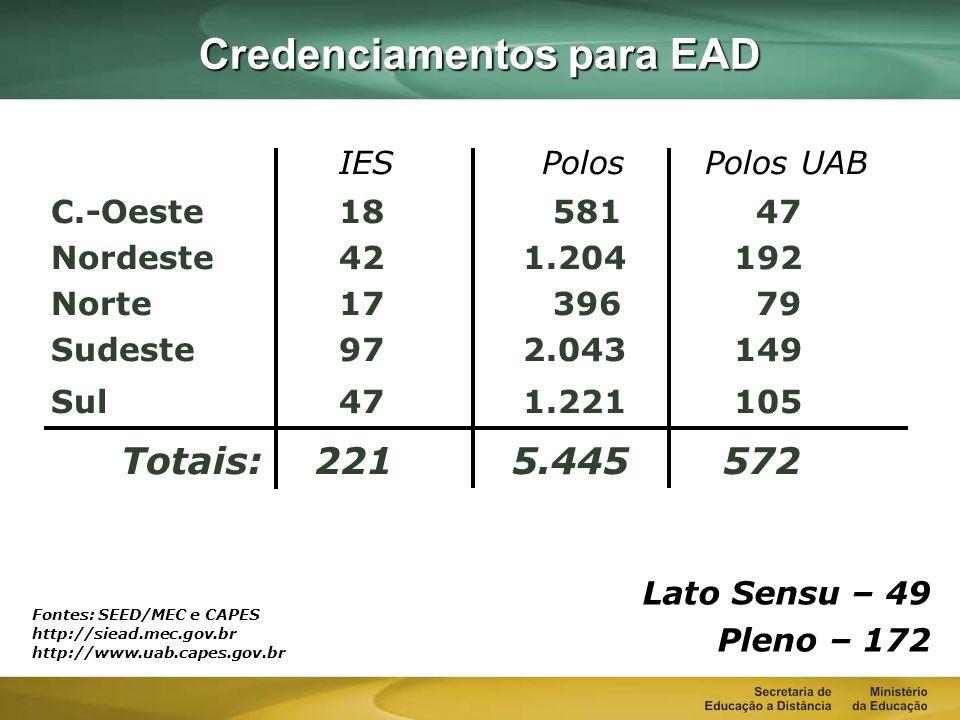 Credenciamentos para EAD