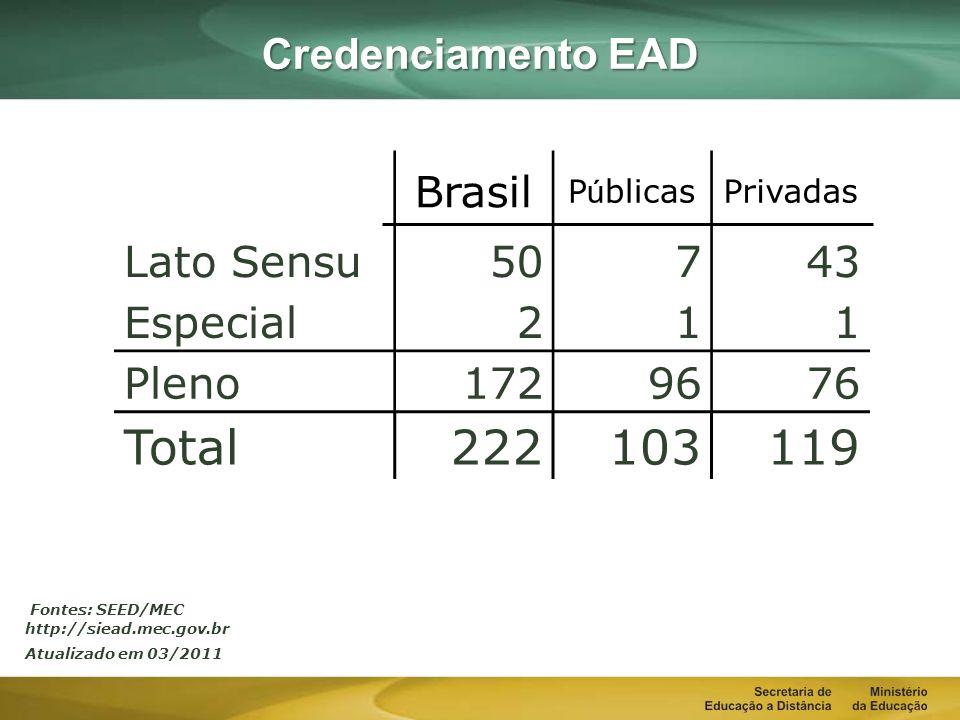 Total 222 103 119 Credenciamento EAD Brasil Lato Sensu 50 7 43