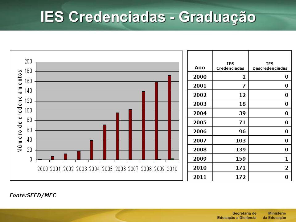 IES Credenciadas - Graduação