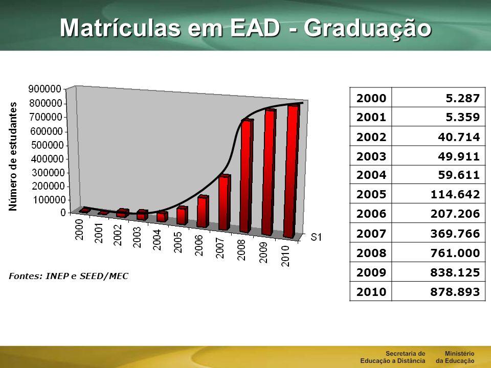 Matrículas em EAD - Graduação