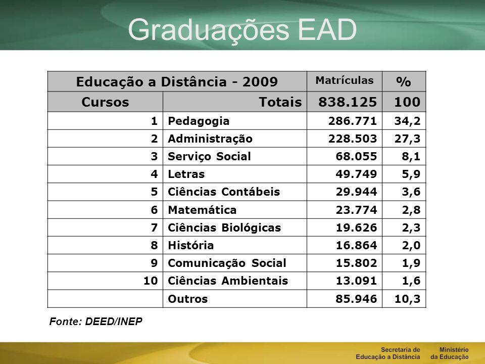 Graduações EAD Educação a Distância - 2009 % Cursos Totais 838.125 100