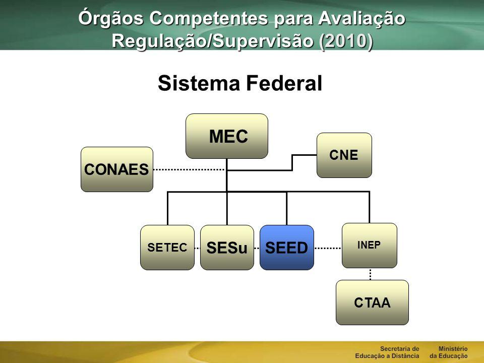 Órgãos Competentes para Avaliação Regulação/Supervisão (2010)