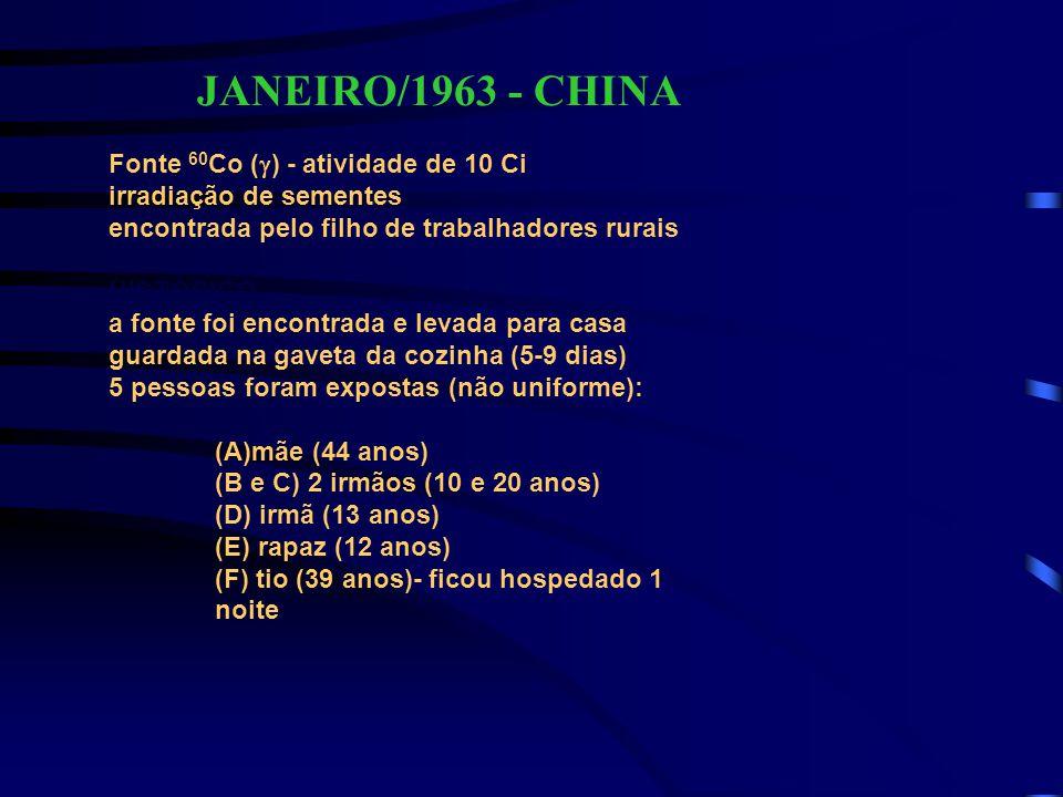 JANEIRO/1963 - CHINA Fonte 60Co (g) - atividade de 10 Ci
