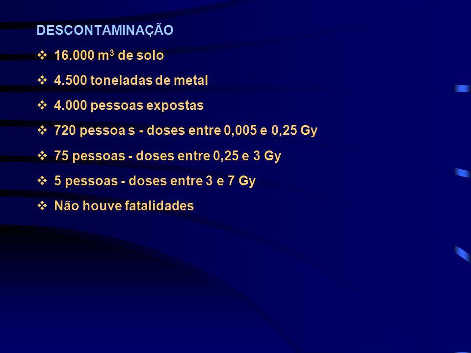 DESCONTAMINAÇÃO 16.000 m3 de solo. 4.500 toneladas de metal. 4.000 pessoas expostas. 720 pessoa s - doses entre 0,005 e 0,25 Gy.