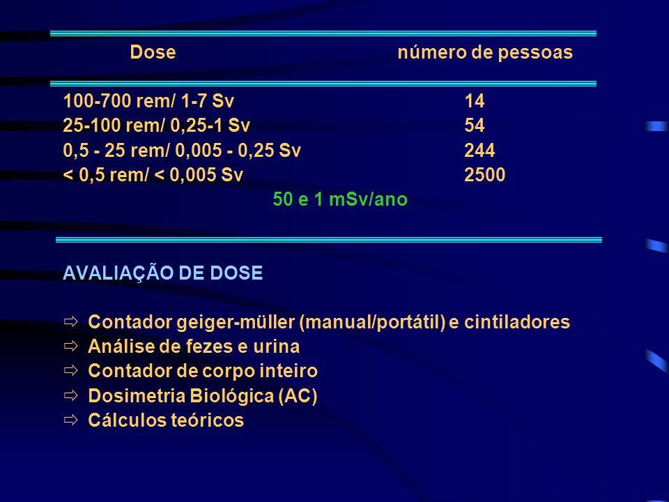 Dose número de pessoas 100-700 rem/ 1-7 Sv 14. 25-100 rem/ 0,25-1 Sv 54. 0,5 - 25 rem/ 0,005 - 0,25 Sv 244.