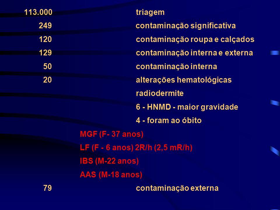 113.000 triagem 249 contaminação significativa. 120 contaminação roupa e calçados.